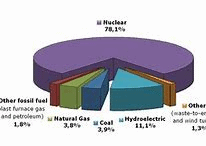 Natural Gas Generators