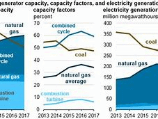 Natural Gas Generators chart