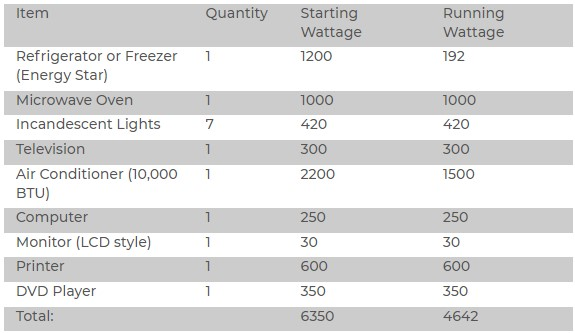 How Much Can A 6500 watt Generator Run?