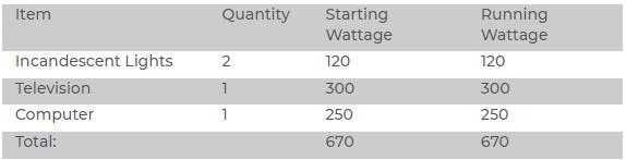 What Will a 700 Watt Generator Run?