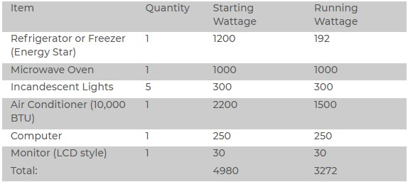 What will a 5000 Watt Generator run? (Information)